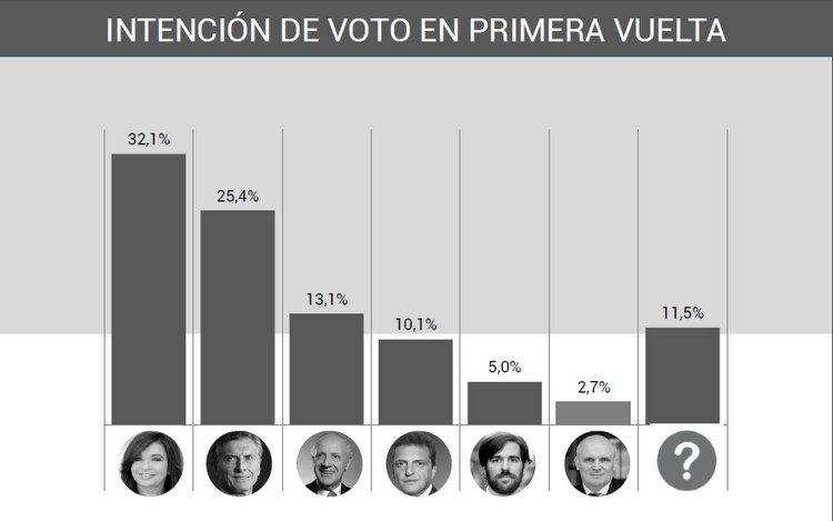 Fuente: Query Argentina