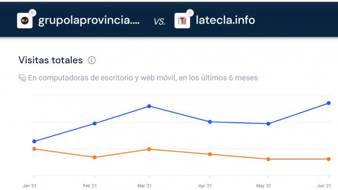 En color AZUL, los datos de grupolaprovincia.com que reflejan cómo nos diferenciamos de otros medios al superarlos en cantidad de visitas.